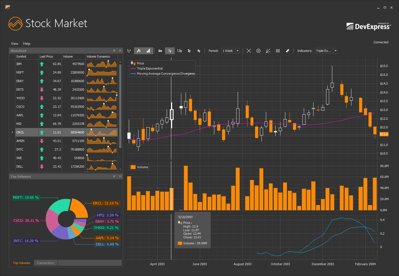 DevExpress WinForms Charts Stock Market